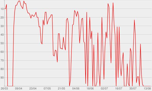 Chart progress graph for schlachthof - Bayerisches Fernsehen