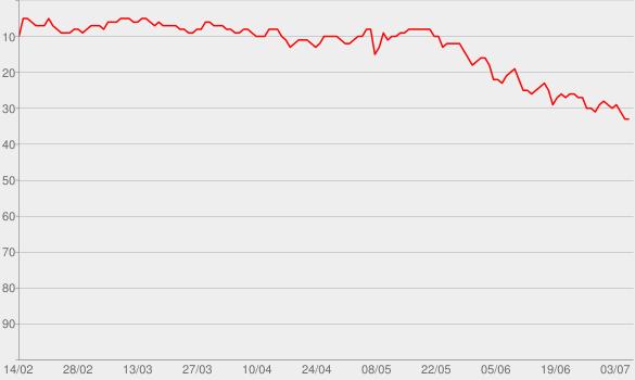 Chart progress graph for Starships