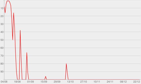 Chart progress graph for Total Football