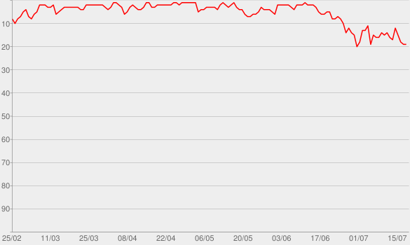 Chart progress graph for Astronaut In The Ocean