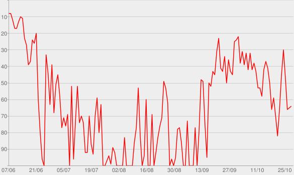 Chart progress graph for Dans l'univers (feat. Vanessa Paradis)