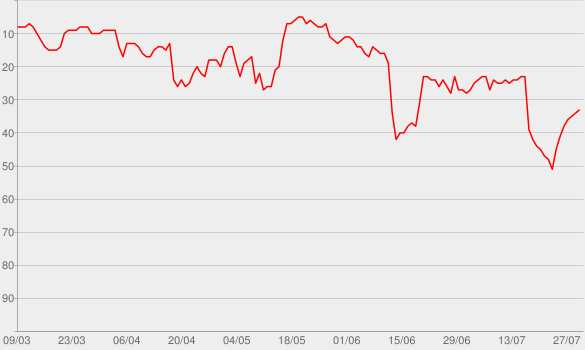 Chart progress graph for Riptide