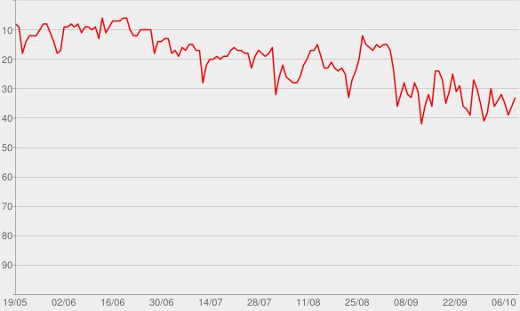 Chart progress graph for Sucker