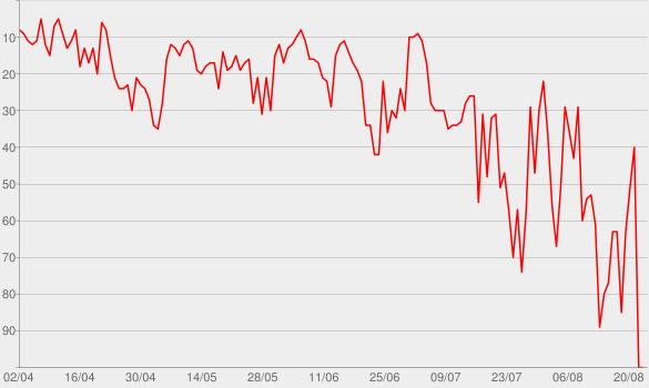 Chart progress graph for Projeto Humanos