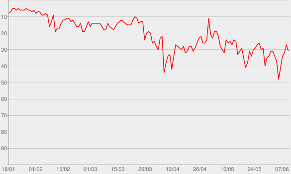 Chart progress graph for High Hopes