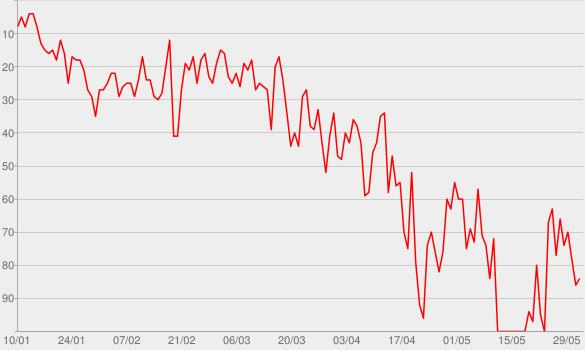 Chart progress graph for You should be sad
