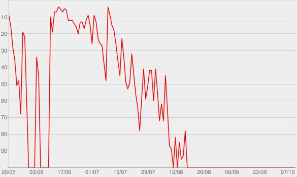 Chart progress graph for Gregor Meyle präsentiert Meylensteine