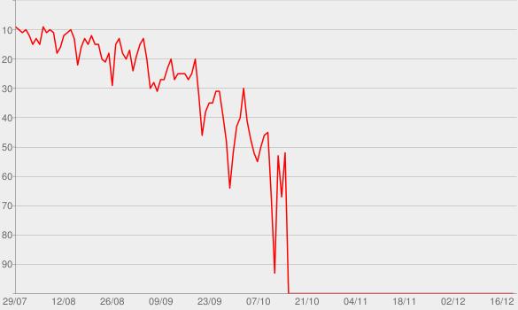 Chart progress graph for Die Sendung mit der Maus