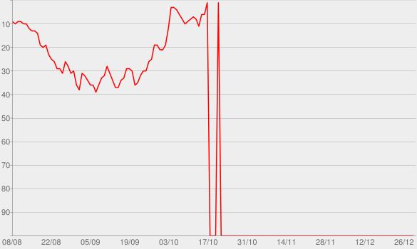 Chart progress graph for NPR Politics Podcast