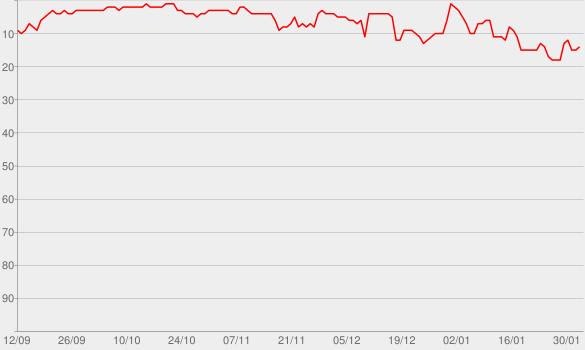 Chart progress graph for Geiles Leben (Madizin Single Mix)