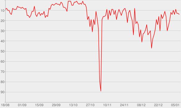 Chart progress graph for Woher weißt Du das?
