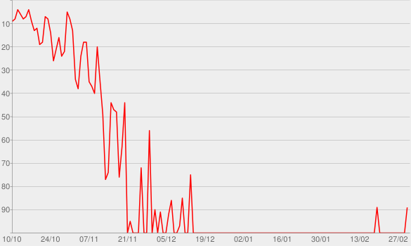 Chart progress graph for Trouble in Palm Springs