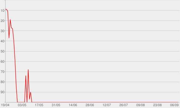 Chart progress graph for Breakdown
