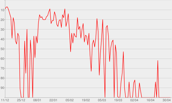 Chart progress graph for Honestly