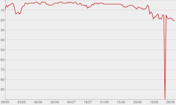 Chart progress graph for Au revoir (feat. Sido)