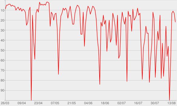 Chart progress graph for Break My Heart