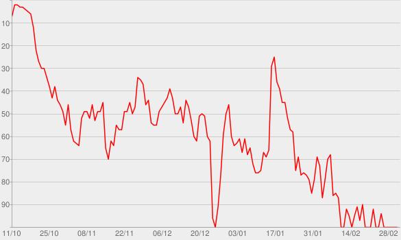 Chart progress graph for MIA (feat. Drake)