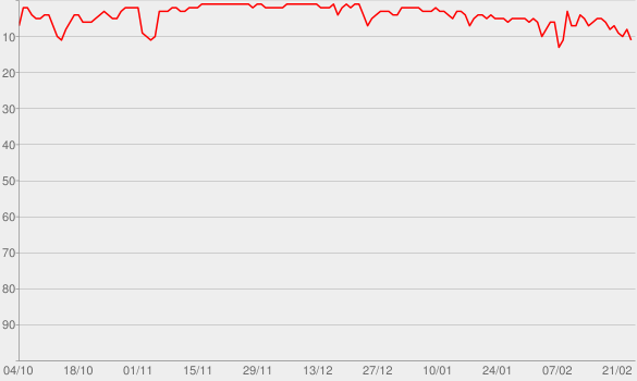 Chart progress graph for Without Me