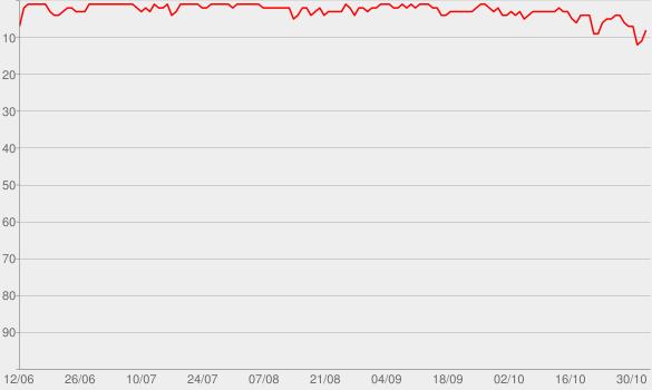 Chart progress graph for Savage Love (Laxed - Siren Beat)