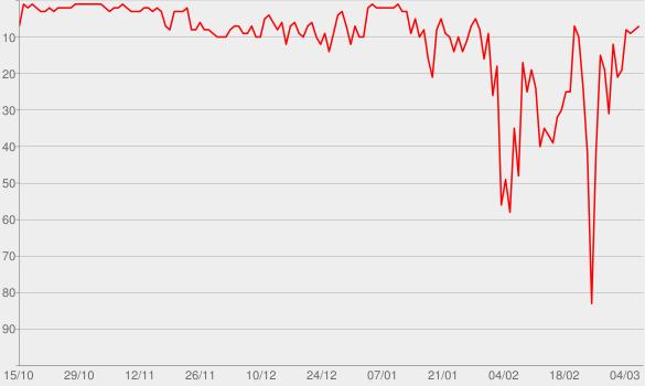 Chart progress graph for Huyendo conmigo de mí