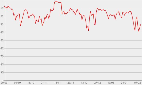 Chart progress graph for Starting Over