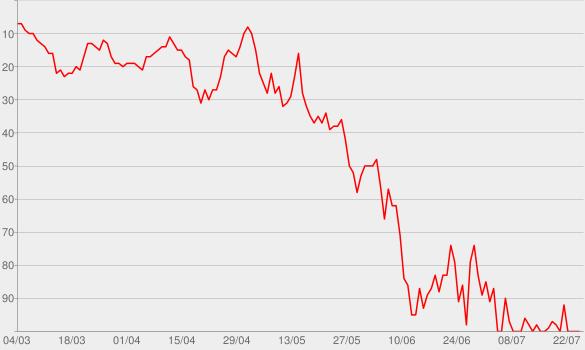 Chart progress graph for Magic
