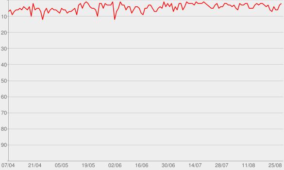 Chart progress graph for Marília Mendonça - Ao Vivo
