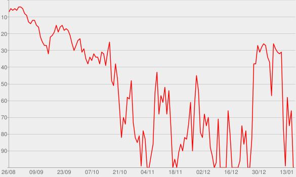 Chart progress graph for GloboNews Internacional