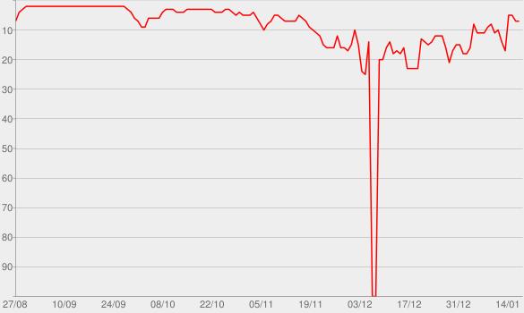 Chart progress graph for Papo de Política