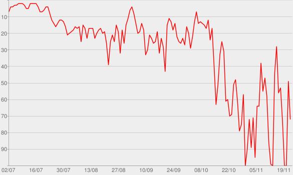 Chart progress graph for Please Remain Calm