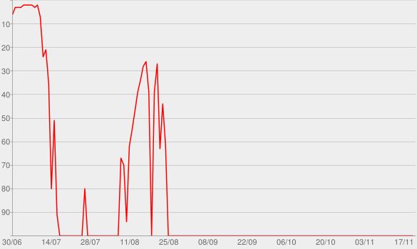 Chart progress graph for Acústico