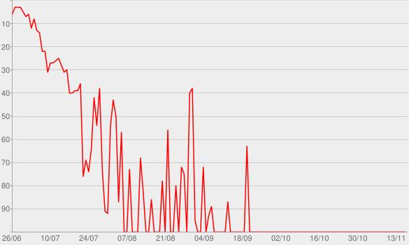Chart progress graph for Denial