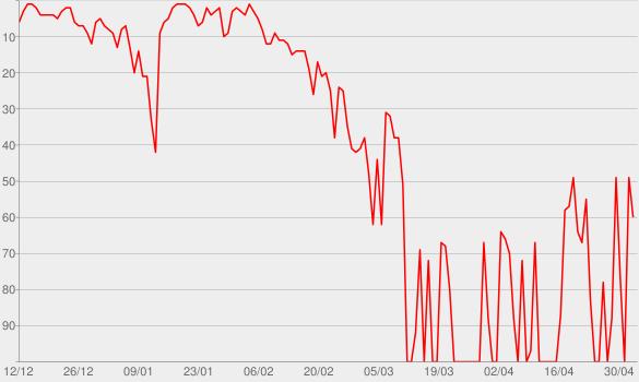 Chart progress graph for New Beginnings