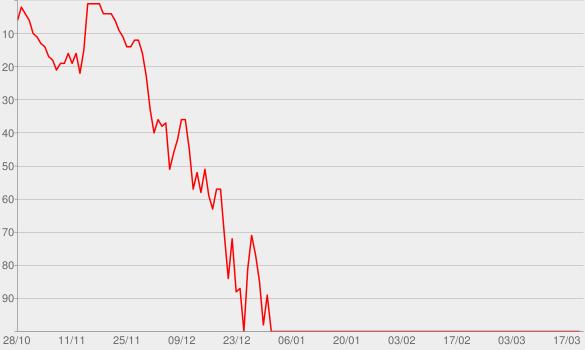 Chart progress graph for Dami Im