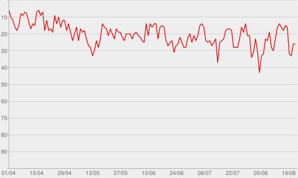 Chart progress graph for ResumoCast   Segunda Temporada