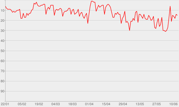 Chart progress graph for Traveller