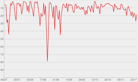 Chart progress graph for PietCast