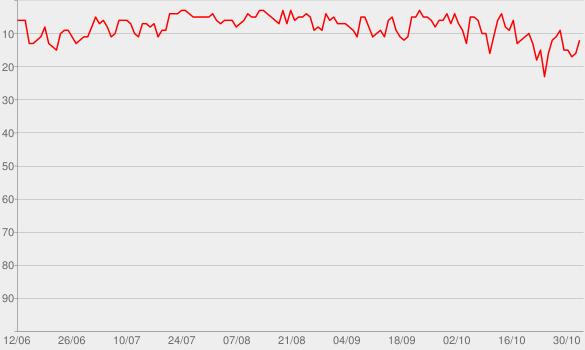 Chart progress graph for Le coach (feat. Vincenzo)