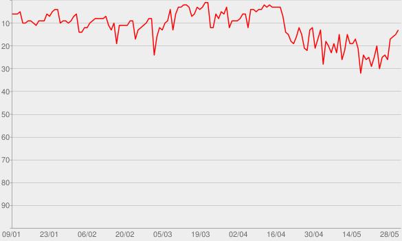 Chart progress graph for Blurryface