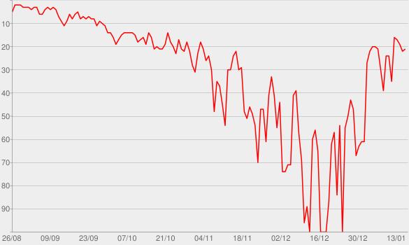 Chart progress graph for Resumão
