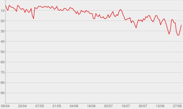 Chart progress graph for PLÖTZLICH SCHWANGER
