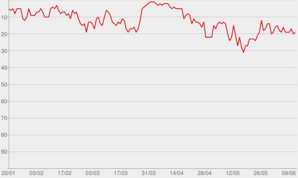 Chart progress graph for Hozier (Bonus Tracks Version)