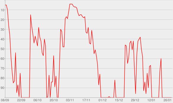 Chart progress graph for Hello (Deluxe)