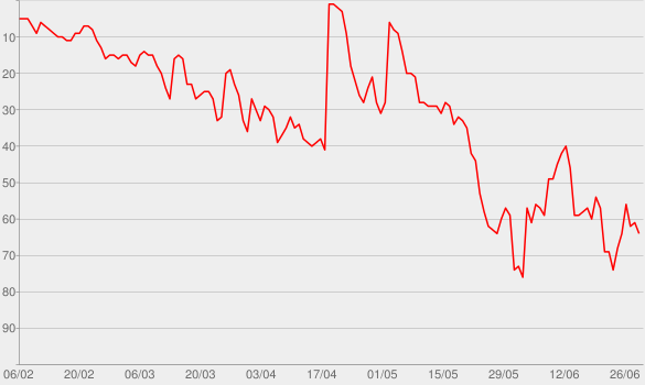Chart progress graph for Cold