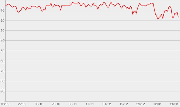 Chart progress graph for Hypnotized