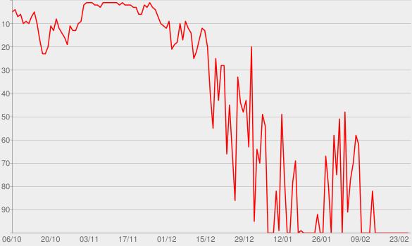 Chart progress graph for Pilot