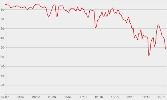 Chart progress graph for Better Now