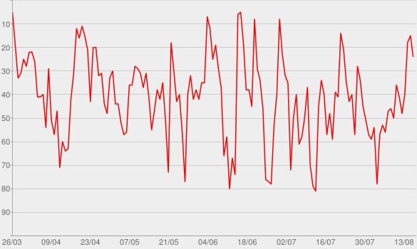 Chart progress graph for Suno Research
