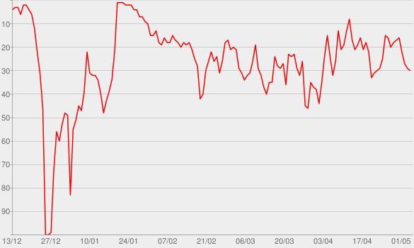 Chart progress graph for Nobody But You (feat. Gwen Stefani)