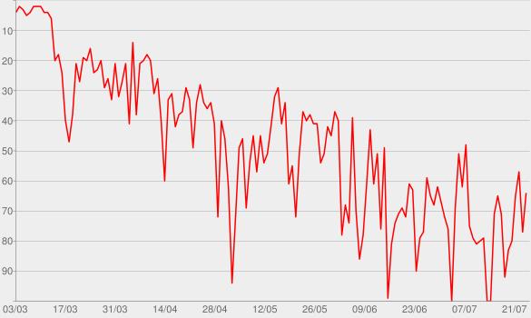 Chart progress graph for Alice Isn't Dead